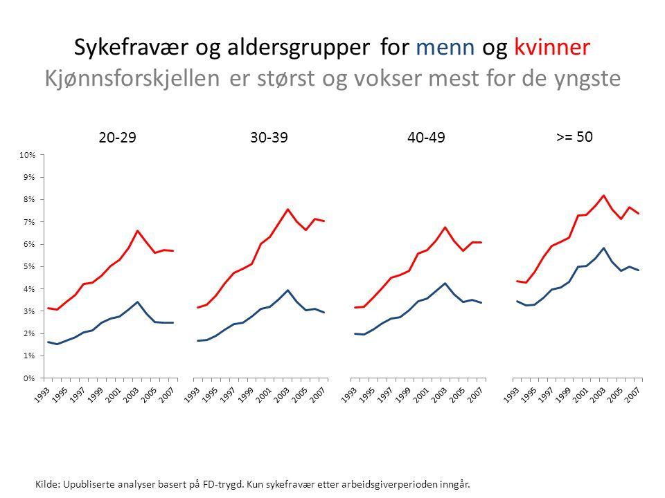 Kilde: IFAU rapport 2011:2 Angelov, Johansson, Lindahl, Lindström / Eurostat Kvinner har høyere sykefravær i de fleste land, men forskjellen er nå størst i Norge Prosentvis kjønnsforskjell (kvinner minus menn)