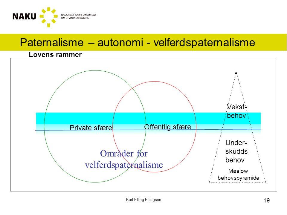 Paternalisme – autonomi - velferdspaternalisme Karl Elling Ellingsen Offentlig sfære Private sfære Under- skudds- behov Vekst- behov Lovens rammer Mas