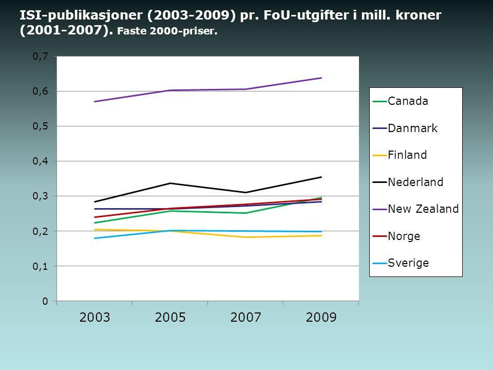 ISI-publikasjoner (2003-2009) pr. FoU-utgifter i mill. kroner (2001-2007). Faste 2000-priser.