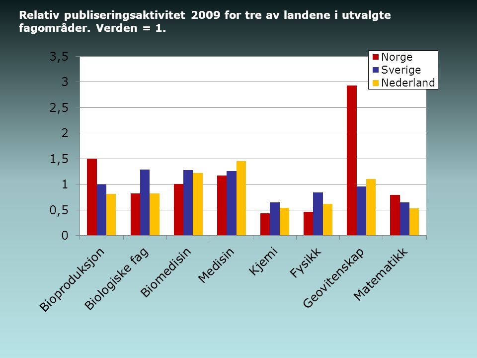 Relativ publiseringsaktivitet 2009 for tre av landene i utvalgte fagområder. Verden = 1.