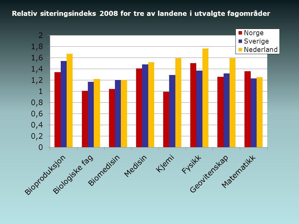 Relativ siteringsindeks 2008 for tre av landene i utvalgte fagområder