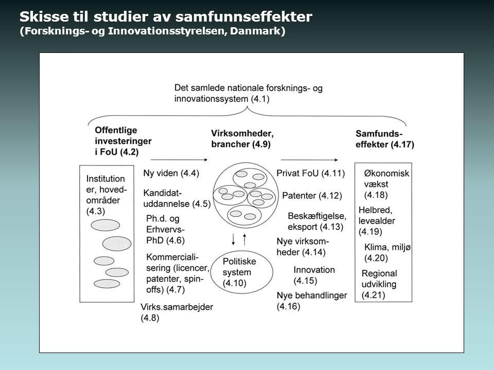 Skisse til studier av samfunnseffekter (Forsknings- og Innovationsstyrelsen, Danmark)