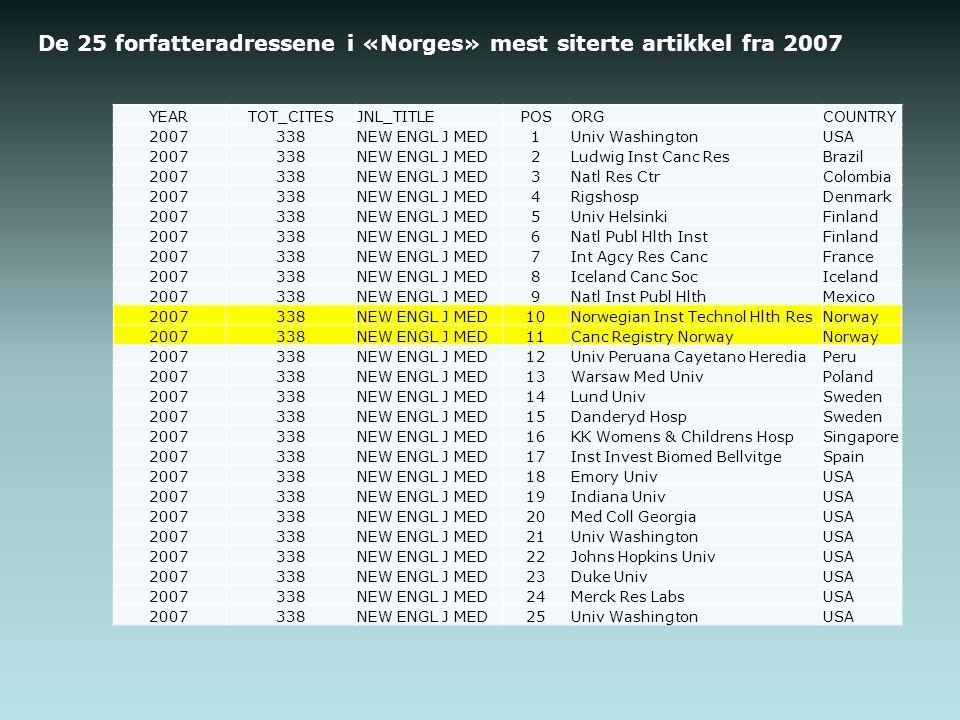 De 25 forfatteradressene i «Norges» mest siterte artikkel fra 2007 YEARTOT_CITESJNL_TITLEPOSORGCOUNTRY 2007338NEW ENGL J MED1Univ WashingtonUSA 2007338NEW ENGL J MED2Ludwig Inst Canc ResBrazil 2007338NEW ENGL J MED3Natl Res CtrColombia 2007338NEW ENGL J MED4RigshospDenmark 2007338NEW ENGL J MED5Univ HelsinkiFinland 2007338NEW ENGL J MED6Natl Publ Hlth InstFinland 2007338NEW ENGL J MED7Int Agcy Res CancFrance 2007338NEW ENGL J MED8Iceland Canc SocIceland 2007338NEW ENGL J MED9Natl Inst Publ HlthMexico 2007338NEW ENGL J MED10Norwegian Inst Technol Hlth ResNorway 2007338NEW ENGL J MED11Canc Registry NorwayNorway 2007338NEW ENGL J MED12Univ Peruana Cayetano HerediaPeru 2007338NEW ENGL J MED13Warsaw Med UnivPoland 2007338NEW ENGL J MED14Lund UnivSweden 2007338NEW ENGL J MED15Danderyd HospSweden 2007338NEW ENGL J MED16KK Womens & Childrens HospSingapore 2007338NEW ENGL J MED17Inst Invest Biomed BellvitgeSpain 2007338NEW ENGL J MED18Emory UnivUSA 2007338NEW ENGL J MED19Indiana UnivUSA 2007338NEW ENGL J MED20Med Coll GeorgiaUSA 2007338NEW ENGL J MED21Univ WashingtonUSA 2007338NEW ENGL J MED22Johns Hopkins UnivUSA 2007338NEW ENGL J MED23Duke UnivUSA 2007338NEW ENGL J MED24Merck Res LabsUSA 2007338NEW ENGL J MED25Univ WashingtonUSA