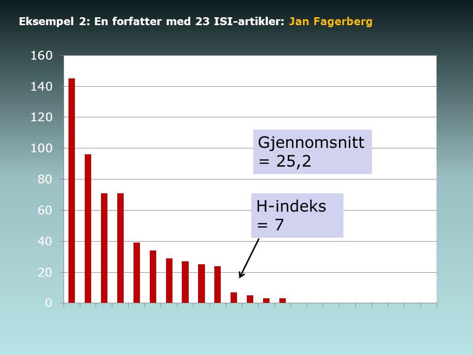 Eksempel 2: En forfatter med 23 ISI-artikler: Jan Fagerberg Gjennomsnitt = 25,2
