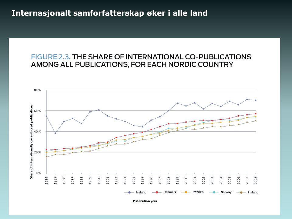 Internasjonalt samforfatterskap øker i alle land