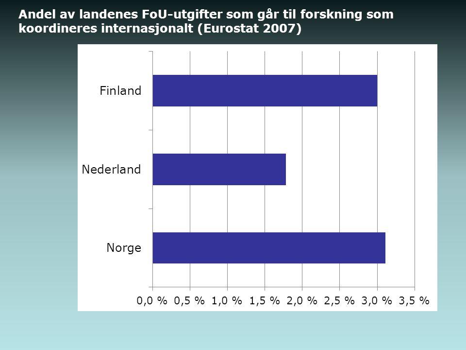 Andel av landenes FoU-utgifter som går til forskning som koordineres internasjonalt (Eurostat 2007)