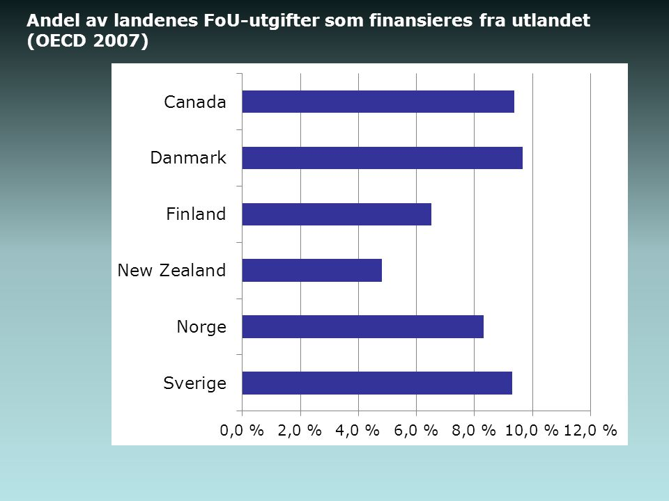 Andel av landenes FoU-utgifter som finansieres fra utlandet (OECD 2007)