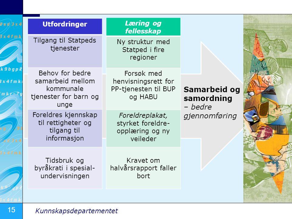 15 Kunnskapsdepartementet Læring og fellesskap Ny struktur med Statped i fire regioner Forsøk med henvisningsrett for PP-tjenesten til BUP og HABU For