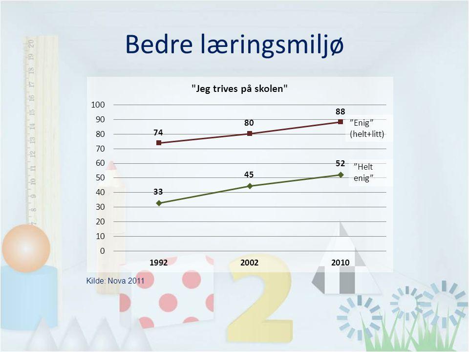 Bedre læringsmiljø Kilde: Nova 2011 Enig (helt+litt) Helt enig