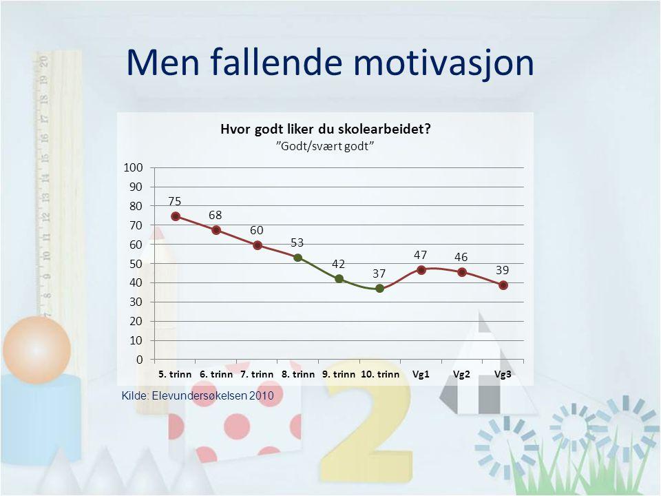 Men fallende motivasjon Kilde: Elevundersøkelsen 2010