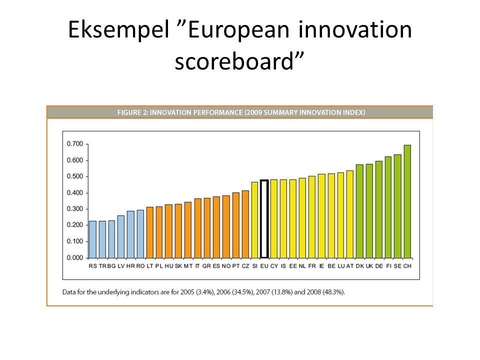 Eksempel European innovation scoreboard