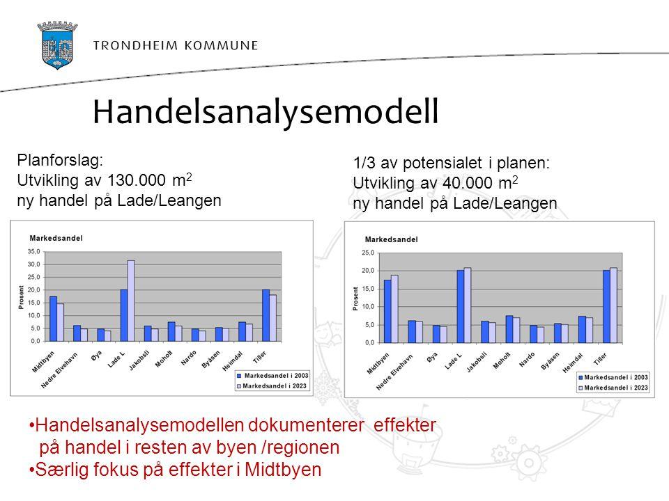 Handelsanalysemodell Planforslag: Utvikling av 130.000 m 2 ny handel på Lade/Leangen 1/3 av potensialet i planen: Utvikling av 40.000 m 2 ny handel på