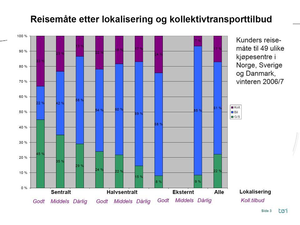 Gjeldende politikk i Trondheim Kjøpesentre over 3000 m 2 i Midtbyen og avlastningssentrene Handel i nærsentre tilpasses senterets størrelse og omland – gangavstand Utfordring: – For mye handel i avlastningssentrene – Hvordan regulere.