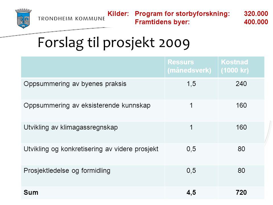 Forslag til prosjekt 2009 Ressurs (månedsverk) Kostnad (1000 kr) Oppsummering av byenes praksis1,5240 Oppsummering av eksisterende kunnskap1160 Utvikl