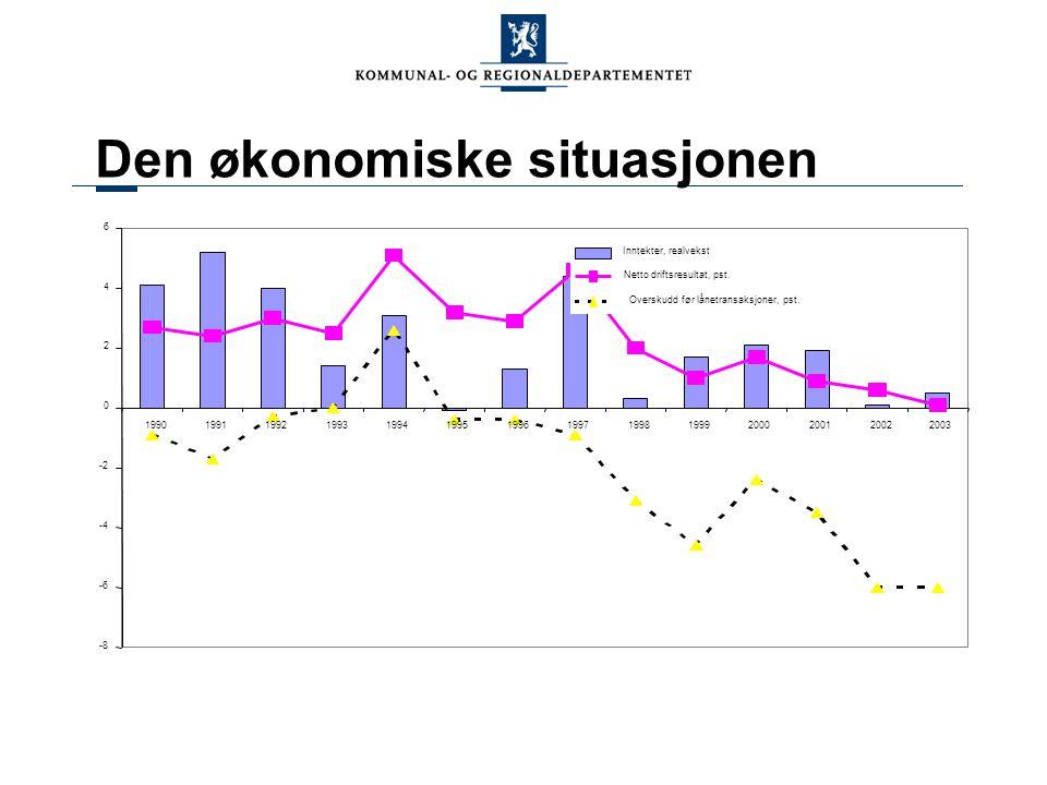 Den økonomiske situasjonen Inntekter, realvekst Netto driftsresultat, pst.
