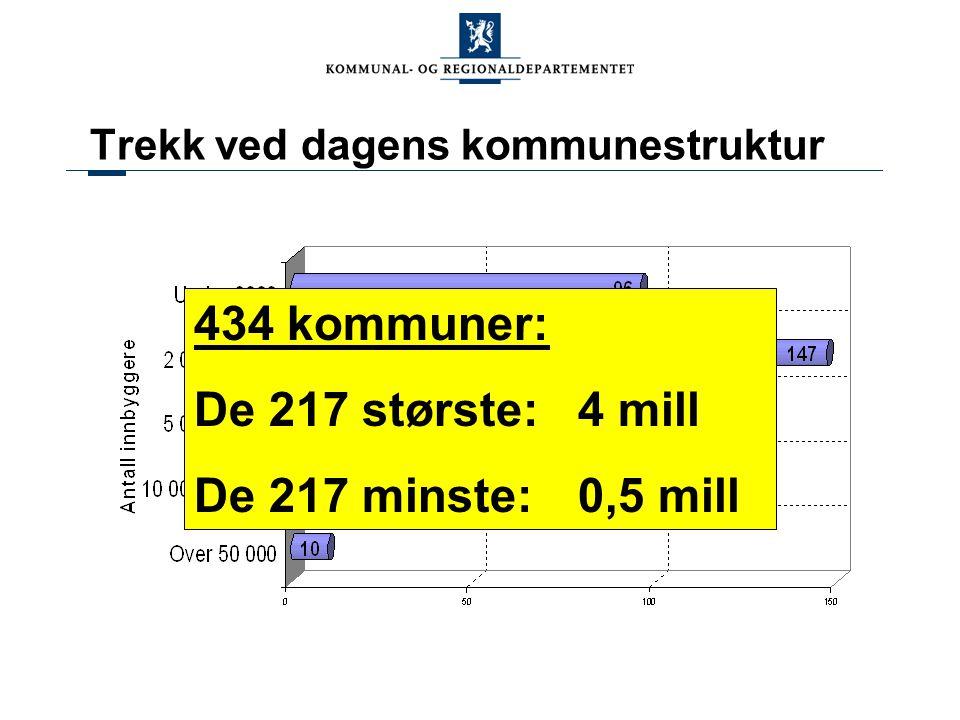 Trekk ved dagens kommunestruktur 434 kommuner: De 217 største:4 mill De 217 minste: 0,5 mill