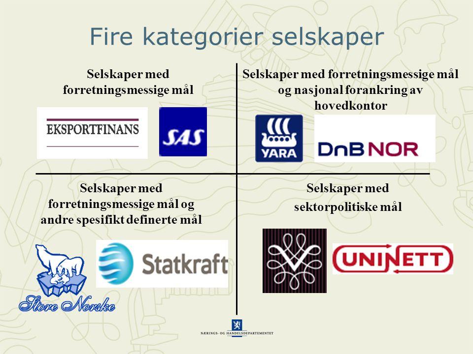 Fire kategorier selskaper Selskaper med forretningsmessige mål Selskaper med forretningsmessige mål og nasjonal forankring av hovedkontor Selskaper med forretningsmessige mål og andre spesifikt definerte mål Selskaper med sektorpolitiske mål