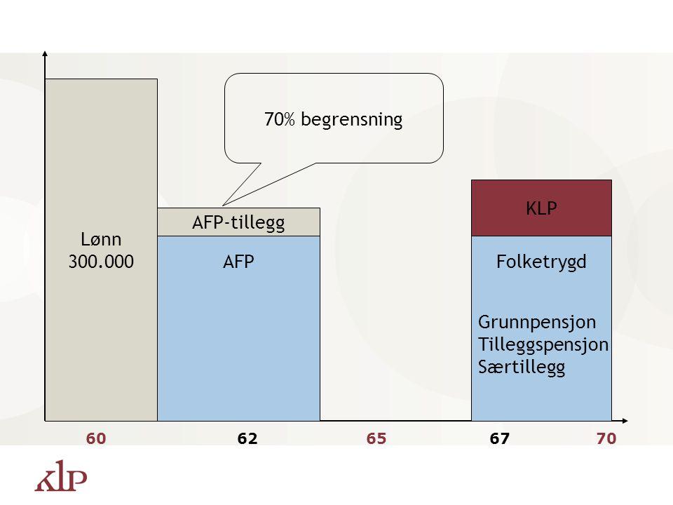 AFP fra 62 år Må ha rett til AFP i hht hovedtariffavtalen eller annen tariffavtale I lønnet arbeid Sammenhengende ansettelse de siste 3 år Minst 20% s