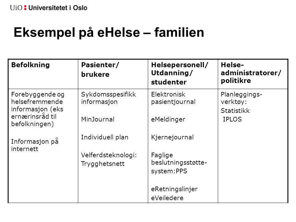 Eksempel på eHelse – familien BefolkningPasienter/ brukere Helsepersonell/ Utdanning/ studenter Helse- administratorer/ politikre Forebyggende og hels