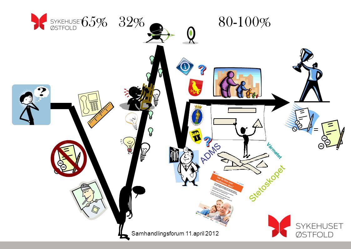 Samhandlingsforum 11.april 2012 Utfordringer pr.d.d Oi!!!!.