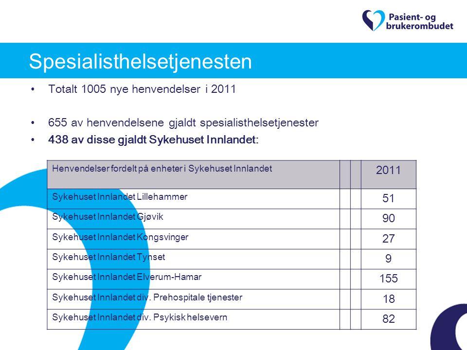 Totalt 1005 nye henvendelser i 2011 655 av henvendelsene gjaldt spesialisthelsetjenester 438 av disse gjaldt Sykehuset Innlandet: Spesialisthelsetjene