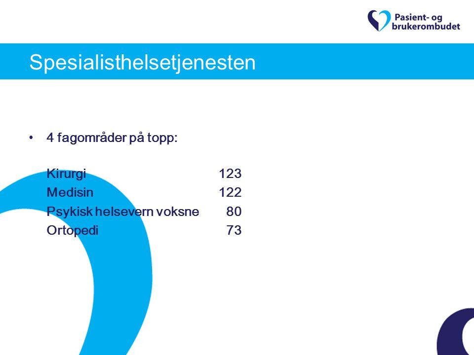 4 fagområder på topp: Kirurgi123 Medisin122 Psykisk helsevern voksne 80 Ortopedi 73 Spesialisthelsetjenesten