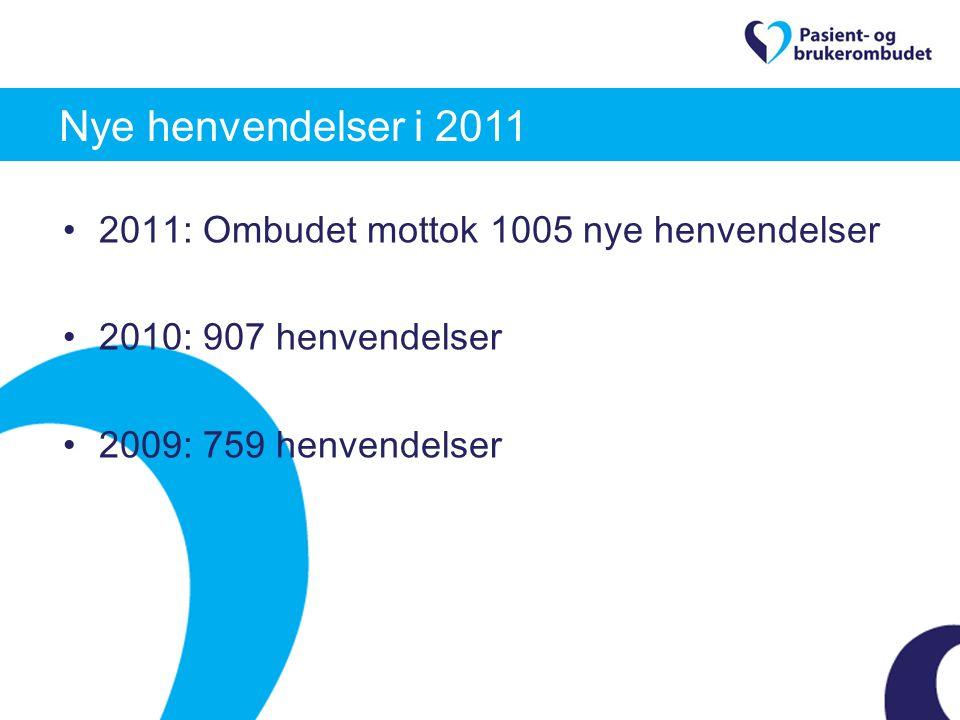 2011: Ombudet mottok 1005 nye henvendelser 2010: 907 henvendelser 2009: 759 henvendelser Nye henvendelser i 2011