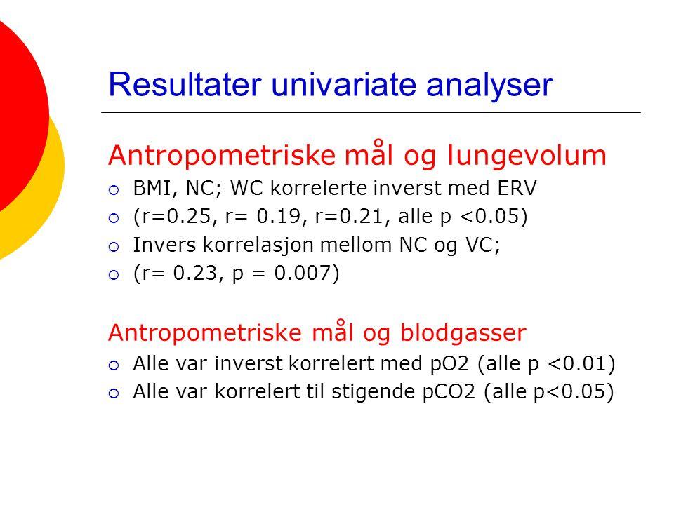 Resultater univariate analyser Antropometriske mål og lungevolum  BMI, NC; WC korrelerte inverst med ERV  (r=0.25, r= 0.19, r=0.21, alle p <0.05) 