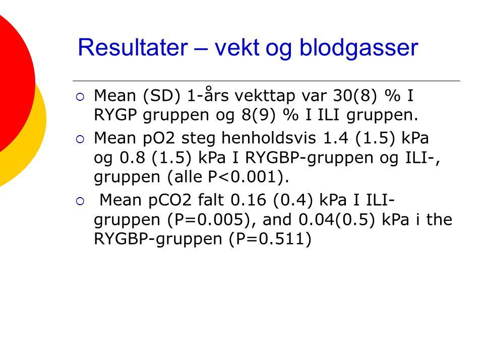 Resultater – vekt og blodgasser  Mean (SD) 1-års vekttap var 30(8) % I RYGP gruppen og 8(9) % I ILI gruppen.  Mean pO2 steg henholdsvis 1.4 (1.5) kP