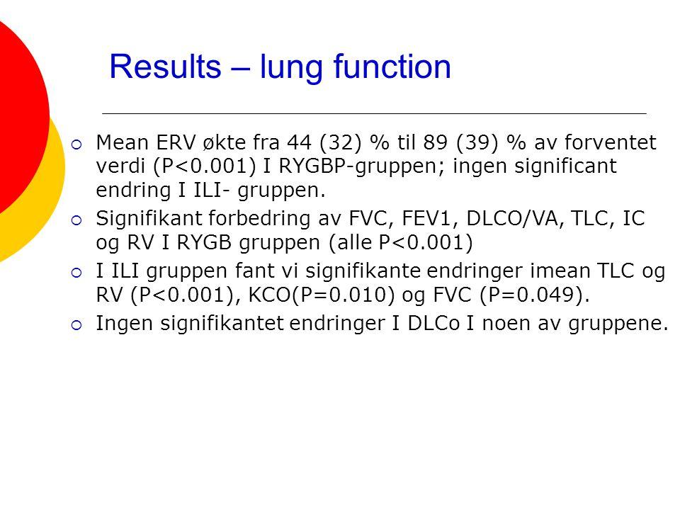 Results – lung function  Mean ERV økte fra 44 (32) % til 89 (39) % av forventet verdi (P<0.001) I RYGBP-gruppen; ingen significant endring I ILI- gru