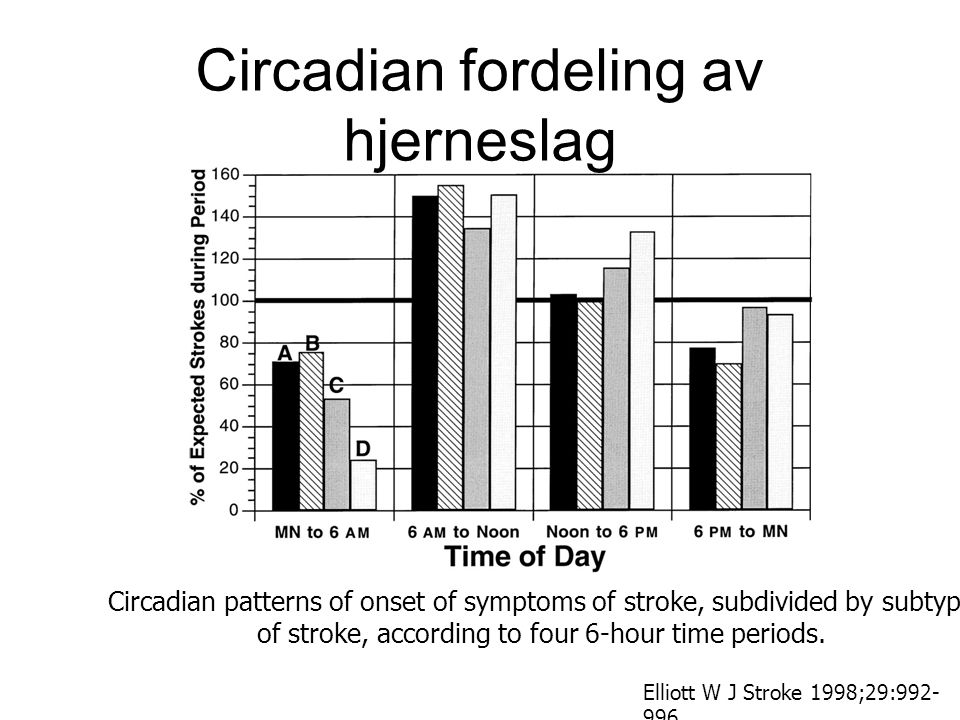 Circadian patterns of onset of symptoms of stroke, subdivided by subtype of stroke, according to four 6-hour time periods. Elliott W J Stroke 1998;29: