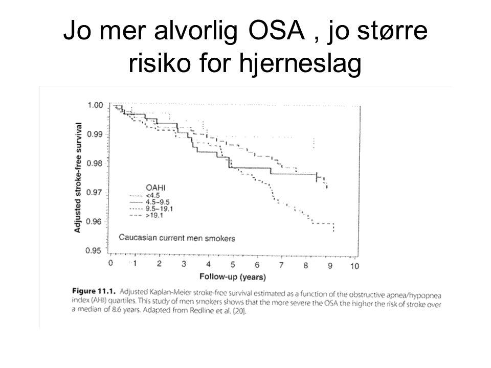 Jo mer alvorlig OSA, jo større risiko for hjerneslag