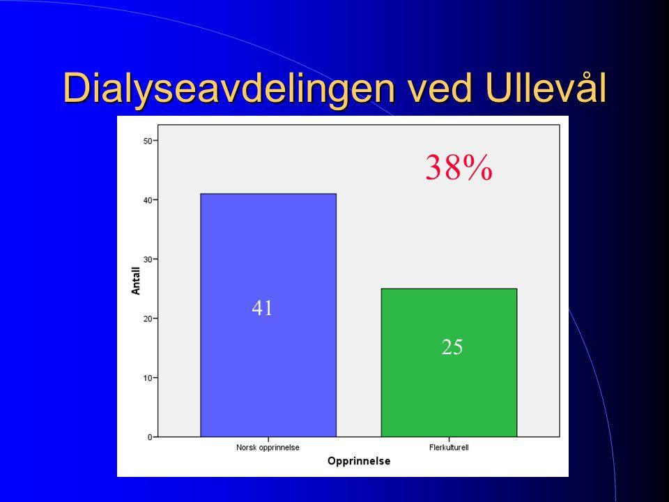 Dialyseavdelingen ved Ullevål 41 25 38%