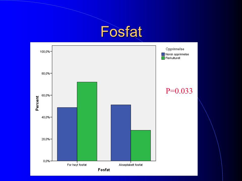 Fosfat P=0.033