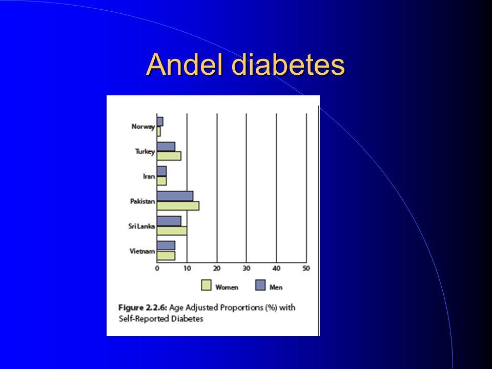 Andel diabetes