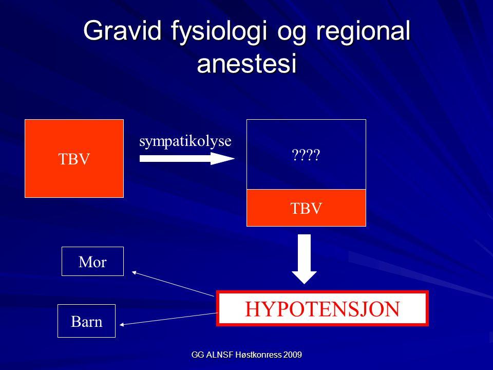 GG ALNSF Høstkonress 2009 Gravid fysiologi og regional anestesi TBV ???? TBV sympatikolyse HYPOTENSJON Mor Barn