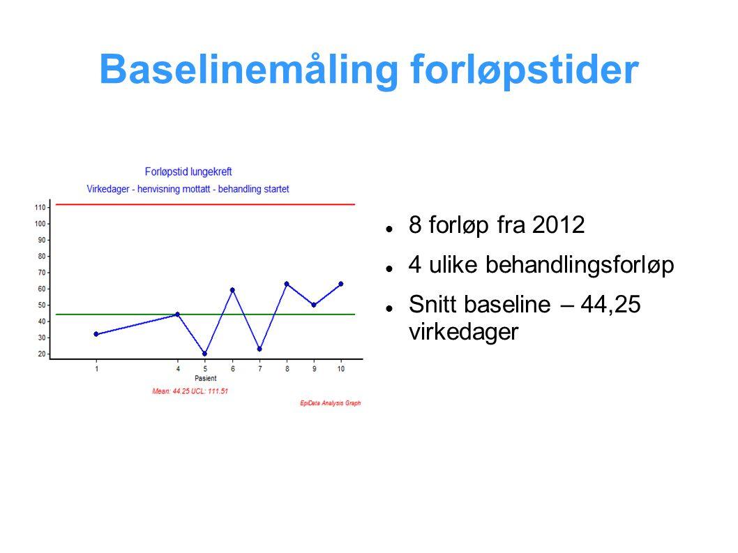 Baselinemåling forløpstider 8 forløp fra 2012 4 ulike behandlingsforløp Snitt baseline – 44,25 virkedager