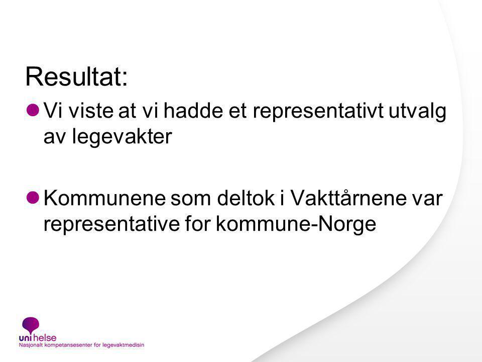 Resultat: Vi viste at vi hadde et representativt utvalg av legevakter Kommunene som deltok i Vakttårnene var representative for kommune-Norge