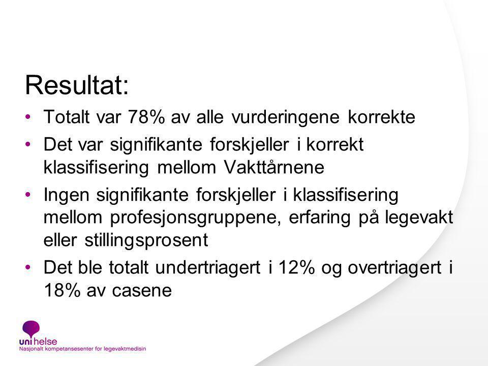 Resultat: Totalt var 78% av alle vurderingene korrekte Det var signifikante forskjeller i korrekt klassifisering mellom Vakttårnene Ingen signifikante