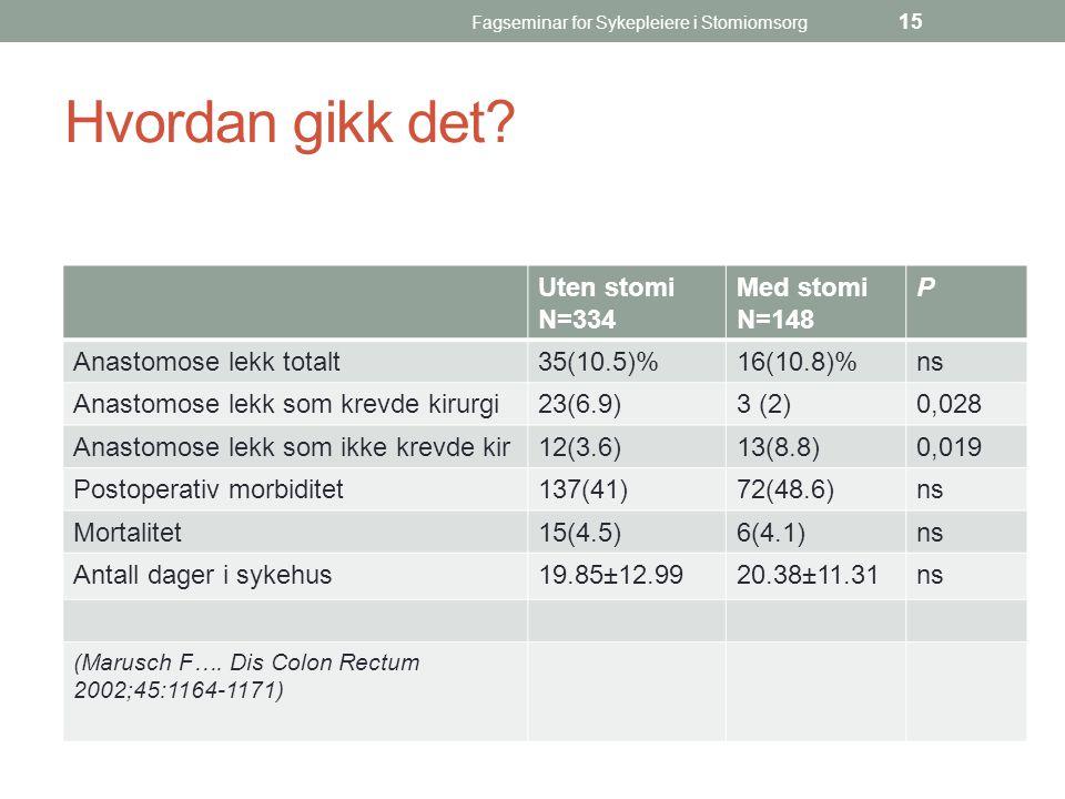 Fagseminar for Sykepleiere i Stomiomsorg 15 Hvordan gikk det? Uten stomi N=334 Med stomi N=148 P Anastomose lekk totalt35(10.5)%16(10.8)%ns Anastomose