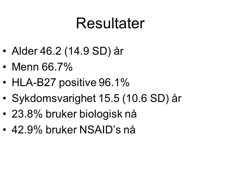 Resultater Alder 46.2 (14.9 SD) år Menn 66.7% HLA-B27 positive 96.1% Sykdomsvarighet 15.5 (10.6 SD) år 23.8% bruker biologisk nå 42.9% bruker NSAID's nå
