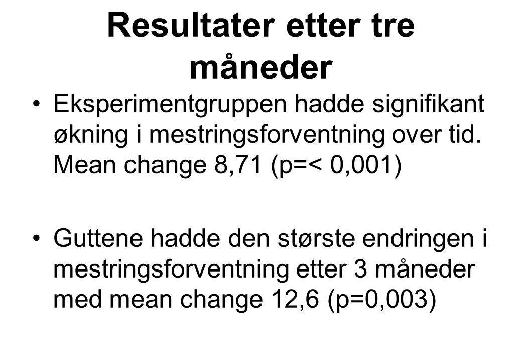 Resultater etter tre måneder Eksperimentgruppen hadde signifikant økning i mestringsforventning over tid. Mean change 8,71 (p=< 0,001) Guttene hadde d