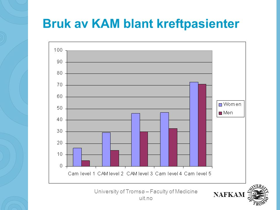 University of Tromsø – Faculty of Medicine uit.no NAFKAM Bruk av KAM blant kreftpasienter