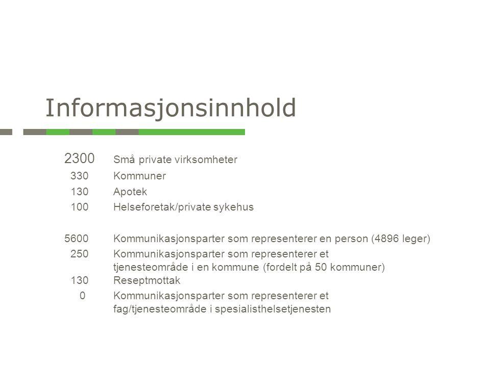 2300 Små private virksomheter 330 Kommuner 130Apotek 100 Helseforetak/private sykehus 5600 Kommunikasjonsparter som representerer en person (4896 lege