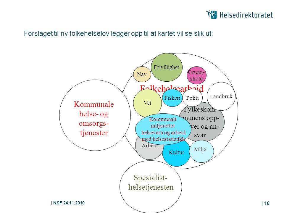 | NSF 24.11.2010 | 16 Forslaget til ny folkehelselov legger opp til at kartet vil se slik ut: Folkehelsearbeid Kommunale helse- og omsorgs- tjenester