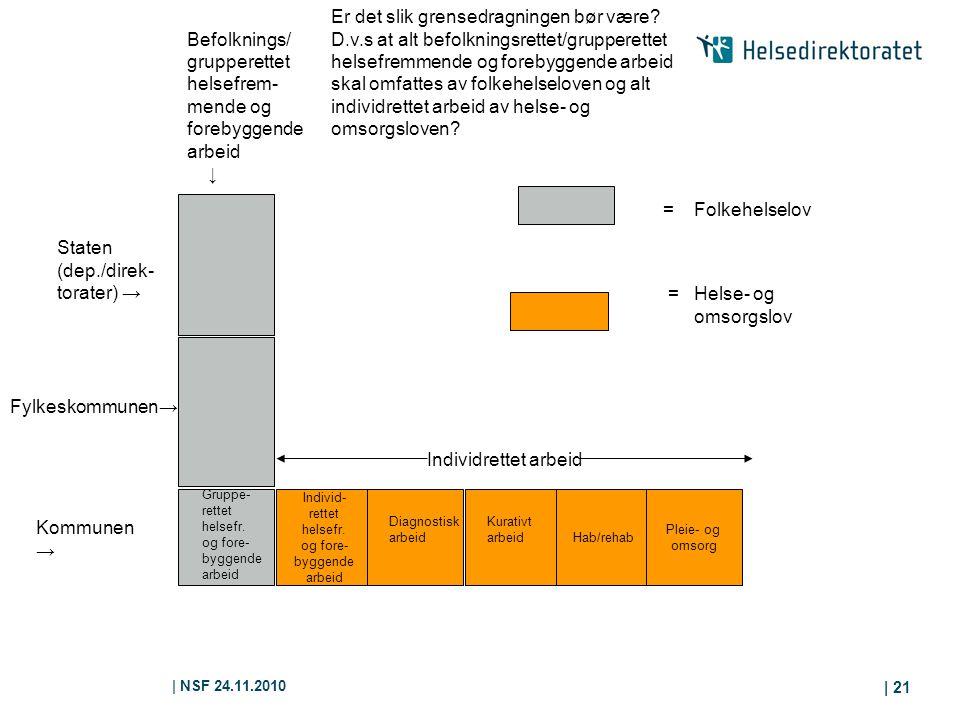   NSF 24.11.2010   21 Individ- rettet helsefr. og fore- byggende arbeid Hab/rehab Pleie- og omsorg Kommunen → Gruppe- rettet helsefr. og fore- byggend