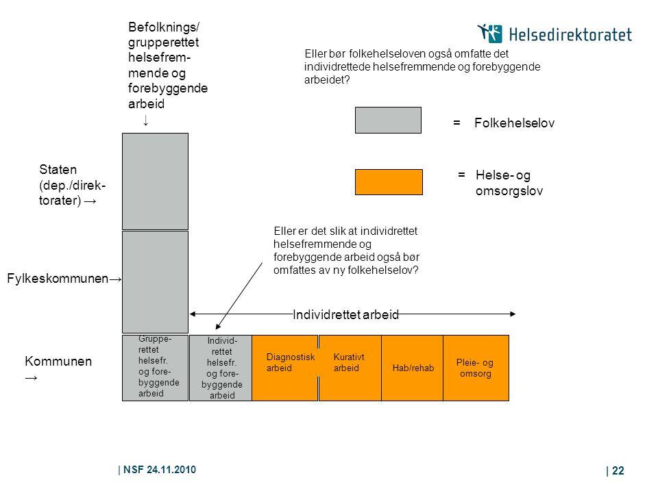 | NSF 24.11.2010 | 22 Individ- rettet helsefr. og fore- byggende arbeid Hab/rehab Pleie- og omsorg Kommunen → Gruppe- rettet helsefr. og fore- byggend