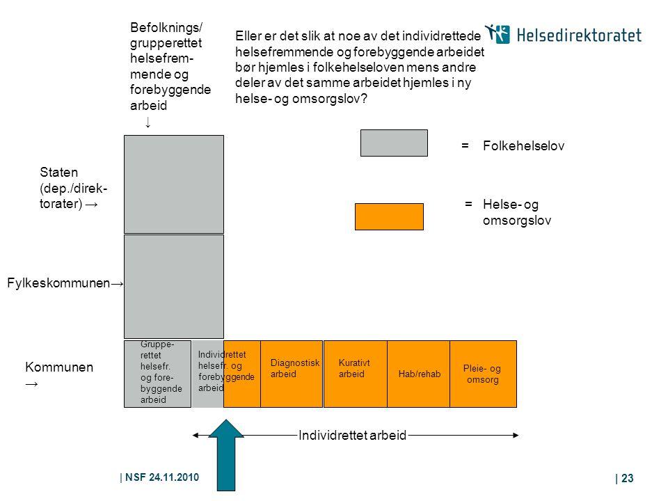 | NSF 24.11.2010 | 23 Hab/rehab Pleie- og omsorg Kommunen → Gruppe- rettet helsefr. og fore- byggende arbeid Diagnostisk arbeid Kurativt arbeid Fylkes