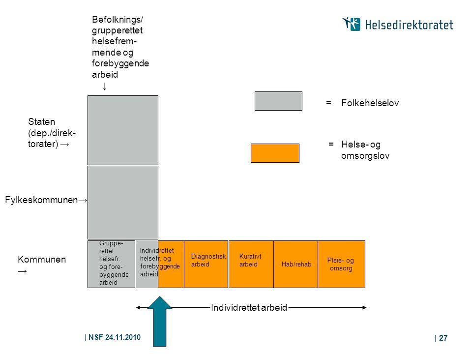 | NSF 24.11.2010 | 27 Hab/rehab Pleie- og omsorg Kommunen → Gruppe- rettet helsefr. og fore- byggende arbeid Diagnostisk arbeid Kurativt arbeid Fylkes