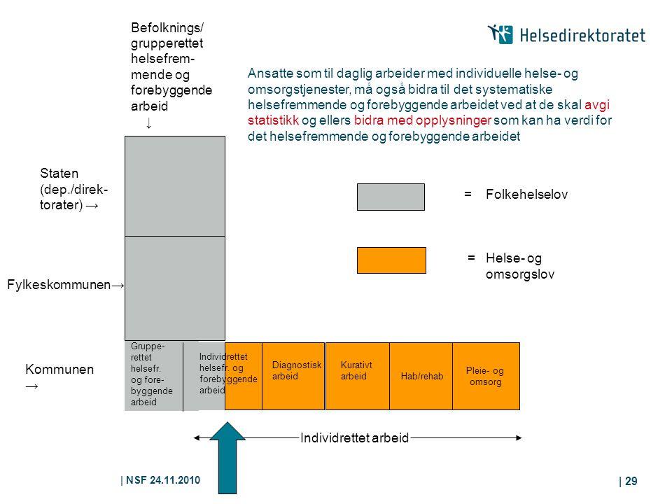 | NSF 24.11.2010 | 29 Hab/rehab Pleie- og omsorg Kommunen → Gruppe- rettet helsefr. og fore- byggende arbeid Diagnostisk arbeid Kurativt arbeid Fylkes